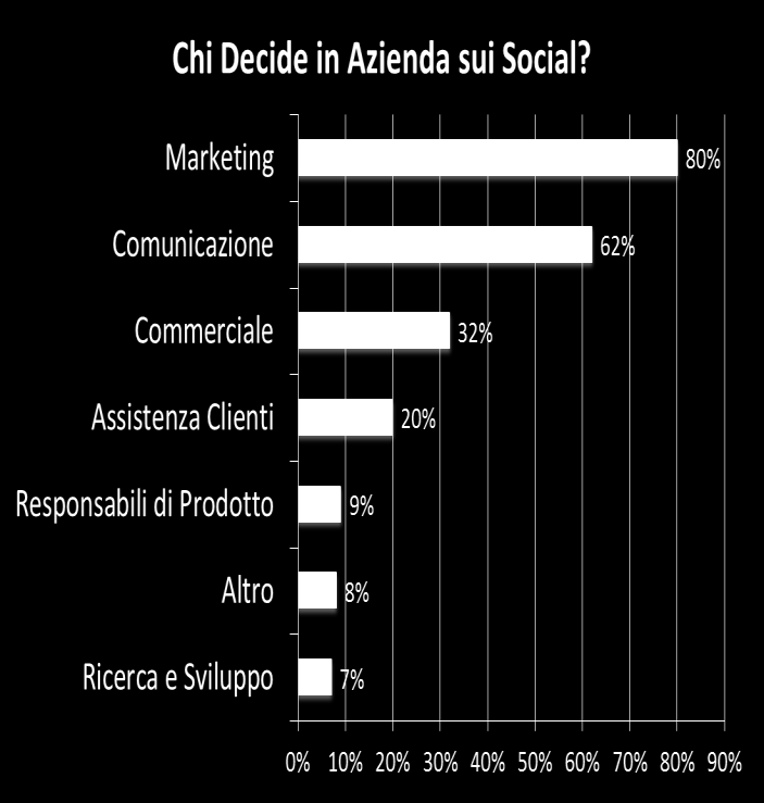 LE DECISIONI IN AMBITO SOCIAL MEDIA MARKETING STANNO IN CAPO AL MARKETING E/O ALLA COMUNICAZIONE Marketing e comunicazione si confermano storicamente i reparti