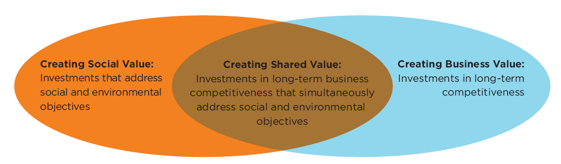 Fonte: FSG, Creating Shared Value: A How-to