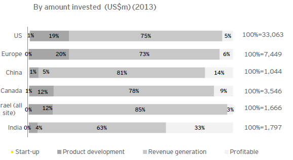 Global VC Industry in 2013 at a Snapshot Fonte: