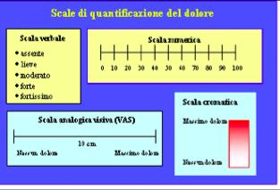 misurazione del dolore METODI SOGGETTIVI Unidimensionali Visual Analogical Scale (VAS) - Scott Huskisson 1976 Visual Analogical Thermometer - (VAT) -
