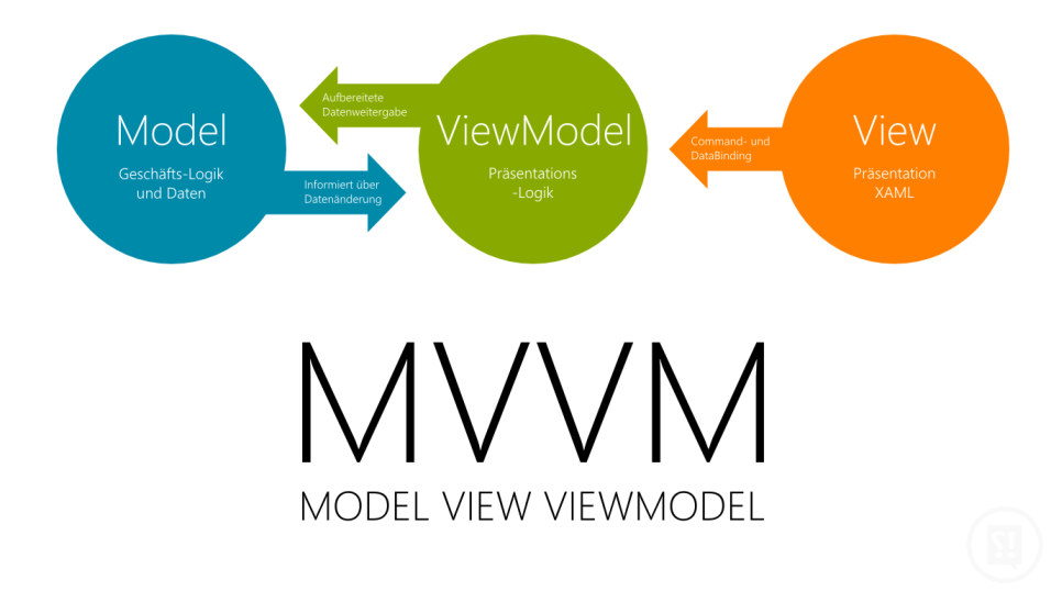 IL DESIGN PATTERN MODEL-VIEW VIEWMODEL Il Model-View ViewModel (MVVM) è un modello di progettazione che è stato originariamente inventato per Windows Presentation Foundation (WPF) e, successivamente,