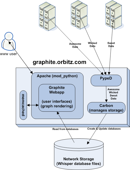Graphite - Scalable Realtime Graphing What is Graphite? Graphite is a highly scalable realtime graphing system.