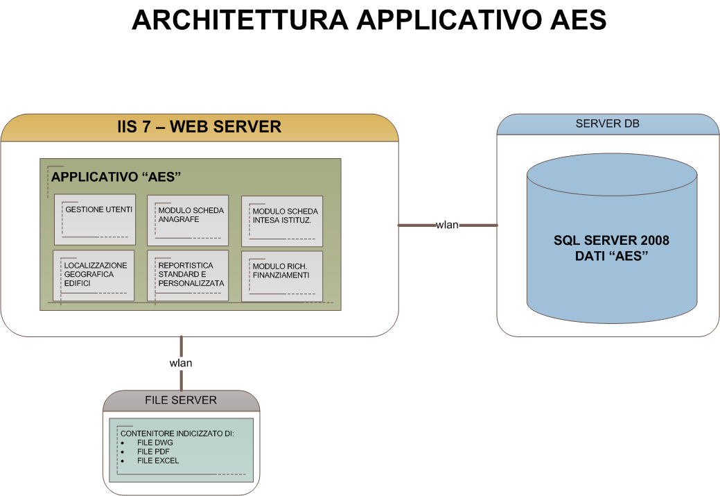 L'applicativo web-based per la gestione dell AES è stato strutturato e progettato con le seguenti tecnologie: Server Microsoft Windows 2008 Web Server Internet Information Services (IIS) Data Base