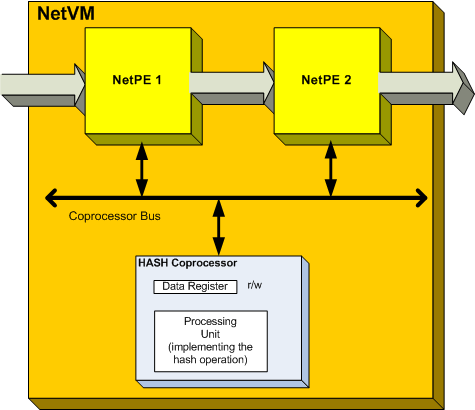 6 Modifications to NetVM Figure 6.2. Ideal connection of a coprocessor A standard set of coprocessors will be defined and implemented in the NetVM framework.