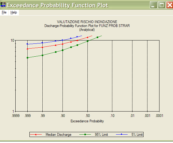 EXCEEDANCE PROBABILITY-DISCHARGE FUNCTION STAGE-DISCHARGE FUNCTION La gestione dei Rischi