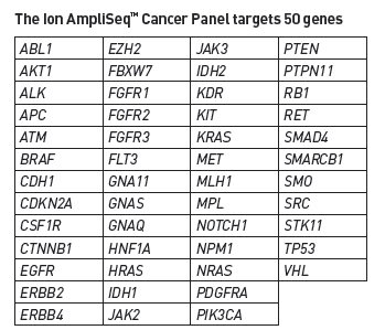 Hot spot cancer panel: PGM Ion