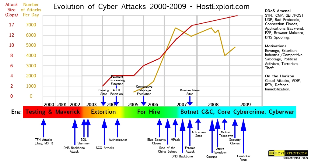 Cyber Conflicts: dalla Cyber Intelligence