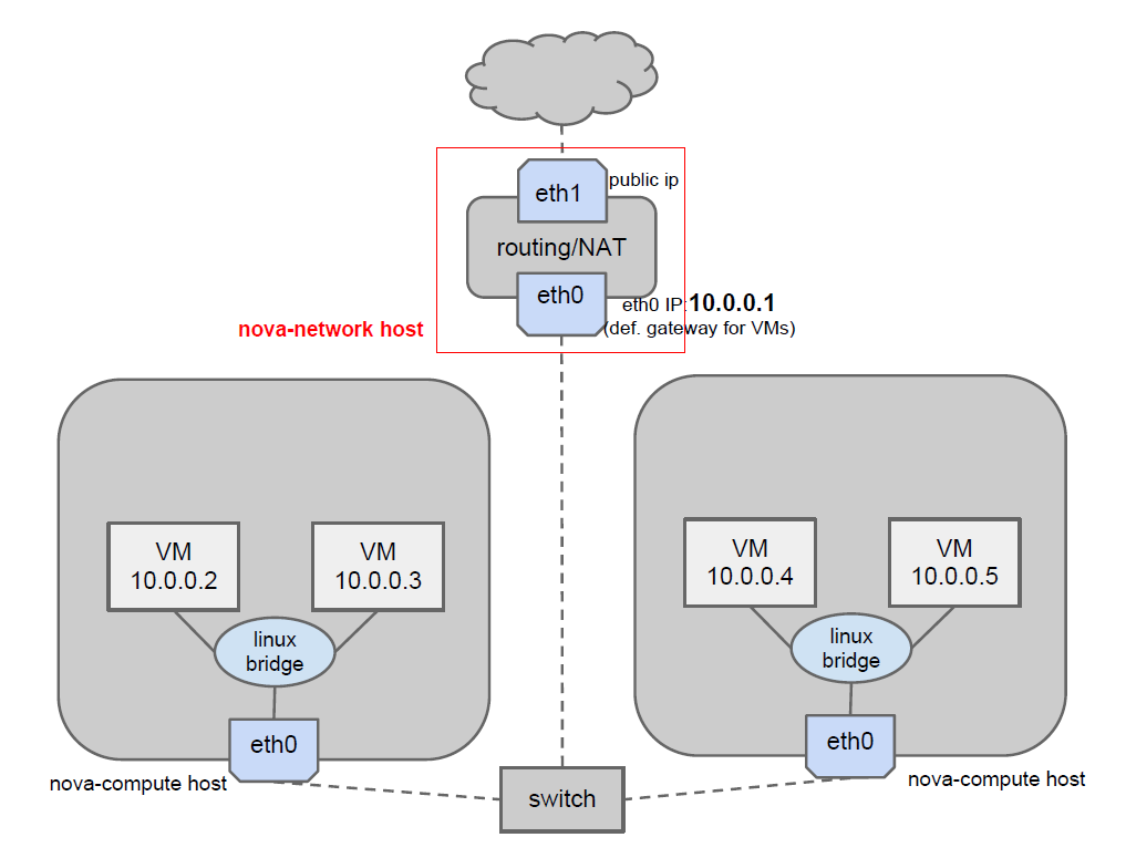 Single-host networking Single point of failure se il nova-network host cade, le VM perdono la