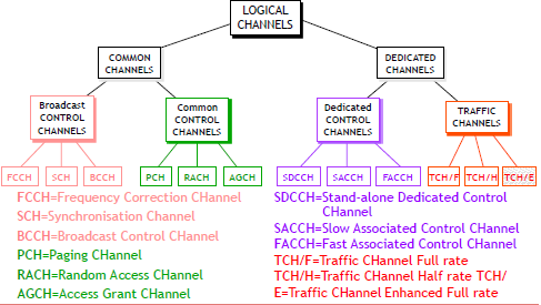CAPITOLO 7. GSM 7.3 Logical channels Figura 7.
