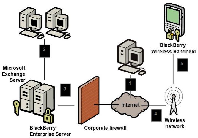 Figura 3: Architettura di BlackBerry Enterprise Service re e ricevere email attraverso un server interposto tra il server POP/IMAP aziendale e la rete cellulare: la casella mail dell utente viene
