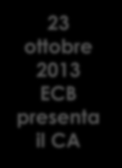 Cosa ha comportato il Comprehensive Assessment per BPM 23 ottobre 2013 ECB presenta il CA Supervisory Risk Assessment 1.