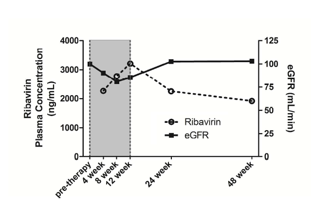 Ribavirin plasma concentration and egfr during triple therapy containing telaprevir (grey window) and subsequent dual therapy.