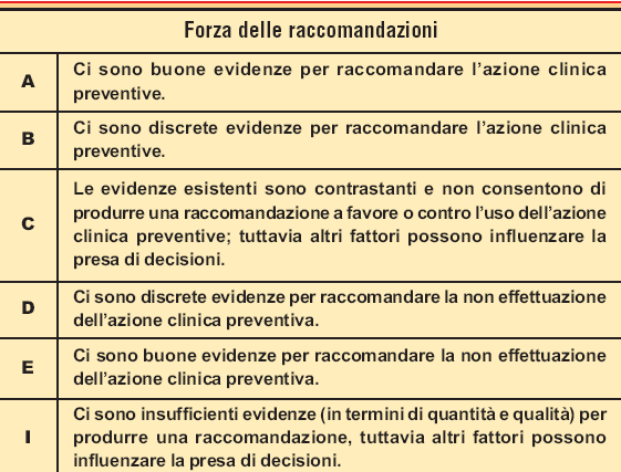 2) REVISIONE