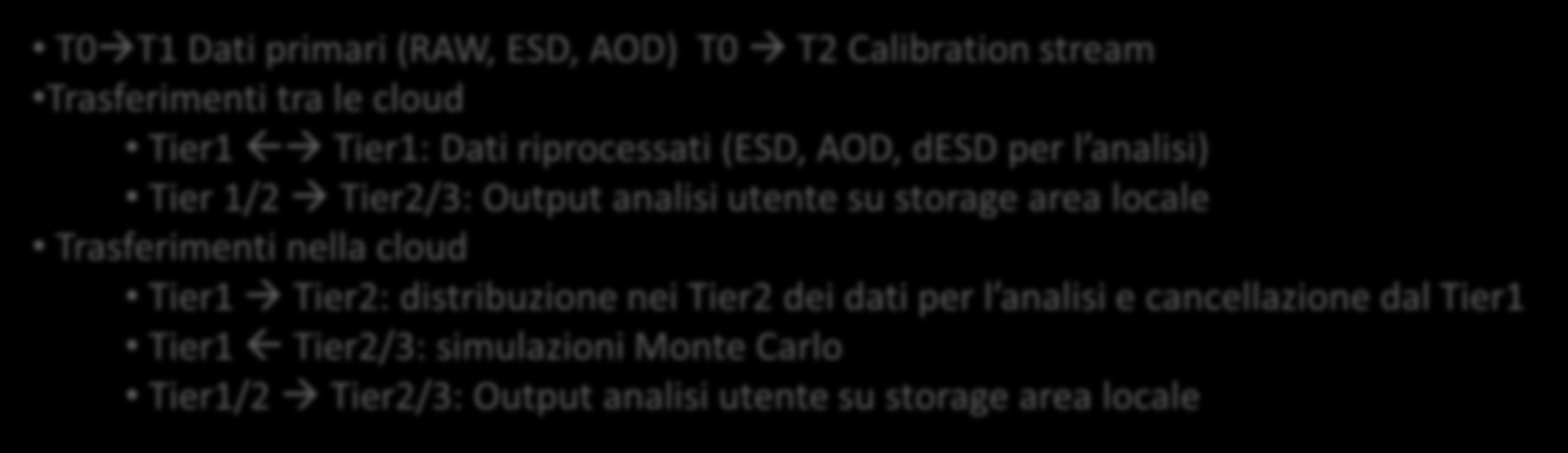 I siti Tier-3 nel modello di calcolo di Atlas Tier-0 Tier-1 Cloud Tier-1 Tier-1 Cloud Tier-2 Tier-2 Tier-2D Tier-2 Tier-3 Tier-3 Tier-3 Cloud T0 T1 Dati primari (RAW, ESD, AOD) T0 T2 Calibration