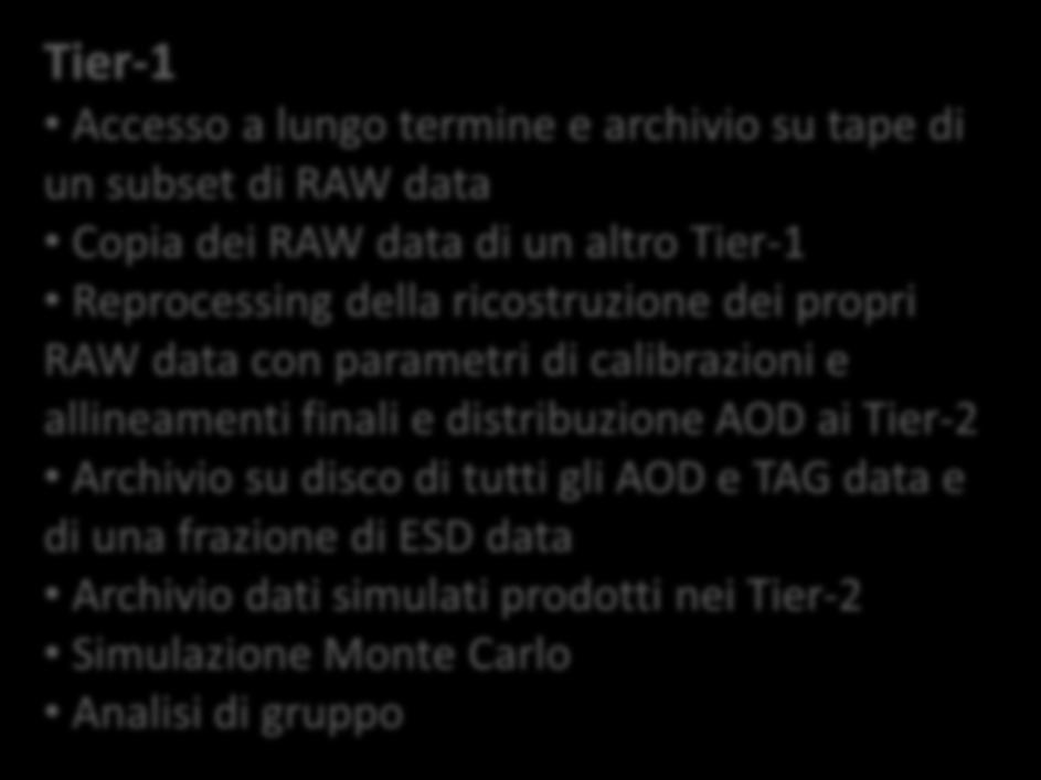 I siti Tier-3 nel modello di calcolo di Atlas ( CERN ) Tier-0 Archivio dei RAW data ricevuti dal detector e distribuzione ai Tier1 Prompt Reconstruction delle calibration e express streams e dei