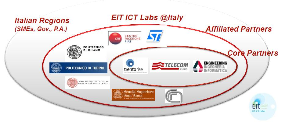 Core Partners: Trento RISE: Research centers (FBK), University of Trento Telecom Italia spa: Italian and Multinational Telco operator Engineering spa: Italian ICT solutions company Affiliated