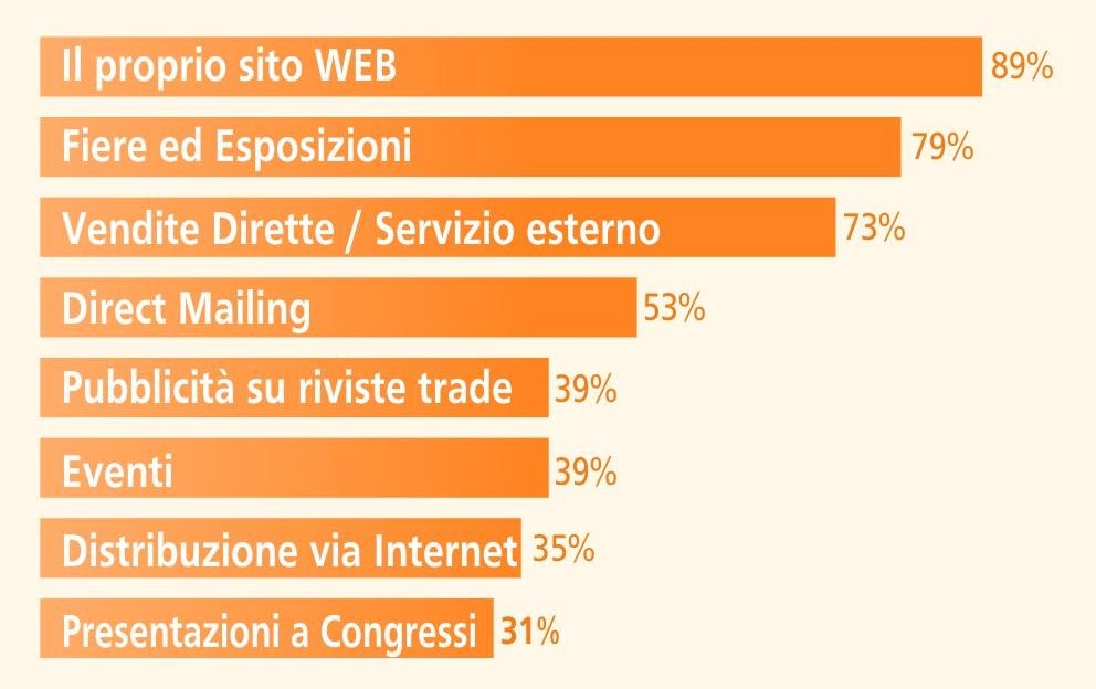 Fiere come partner di marketing per contatti d affari a livello mondiale LE FIERE NELLA COMUNICAZIONE B-2-B Trend Fiere 2014 secondo AUMA Le Fiere nel Marketing Mix* Il % delle aziende espositrici
