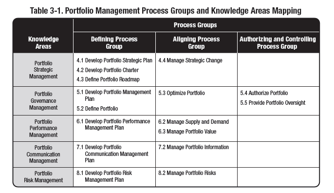 PORTFOLIO MANAGEMENT I PROCESSI (The Standard for