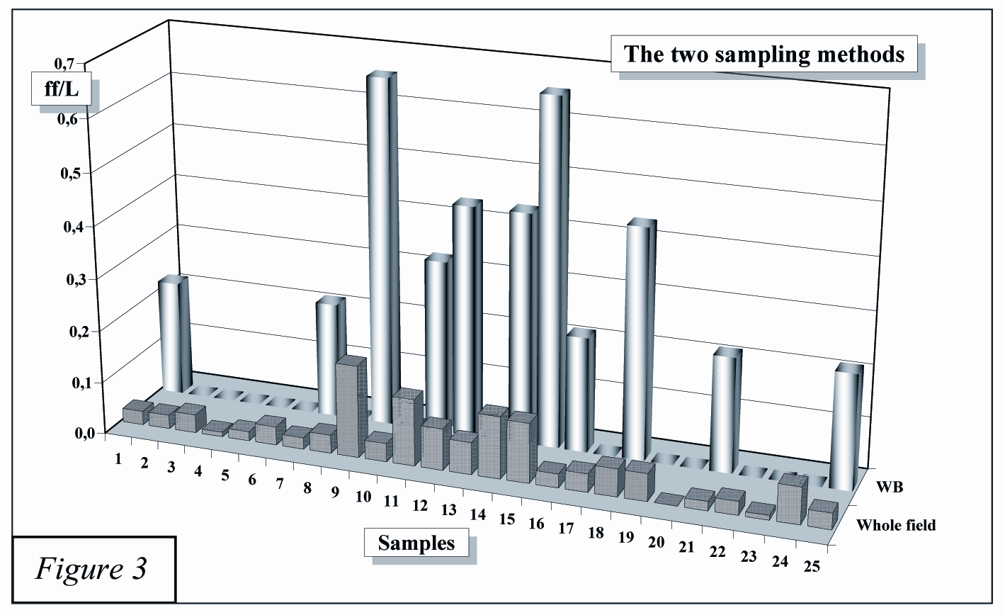 In our case, the histogram of concentrations obtained from 25 samplings with the two different counting methods (Fig. 3) shows a big difference.