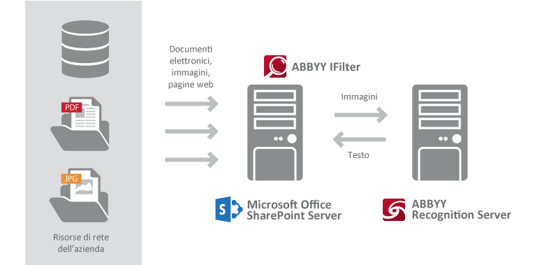 Tuttavia, SharePoint Server e Windows Desktop Search indicizzano solo i contenuti di file in certi formati di documenti come HTML, RTF, DOC, e XLS.