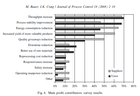 Advanced Process Control (APC) METODOLOGIE: RISULTATI ATTESI: Science Direct Journal of Process Control Elsevier Economic assessment of advanced process control, a survey