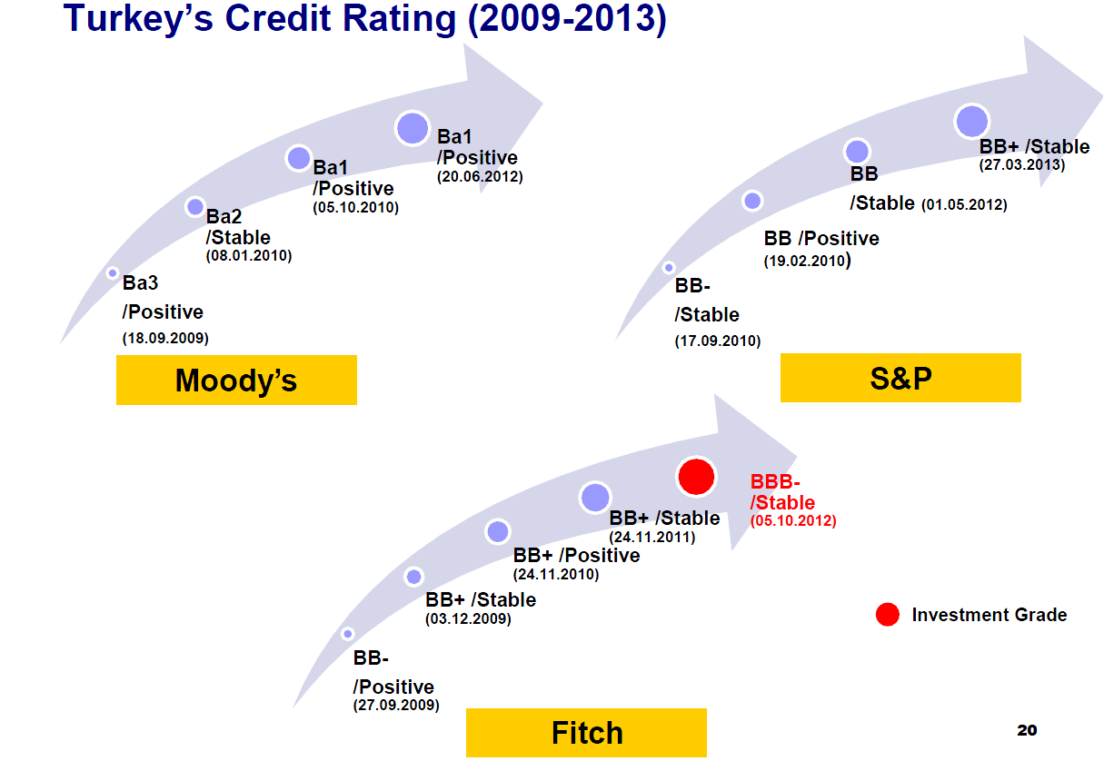 Credit Rating o Ba3 /Stable (16/05/2013) In termini di valuta estera rating di credito sono: Moody s: Ba3