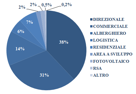 ai dati al 30 giugno 2013 (*) Asset allocation