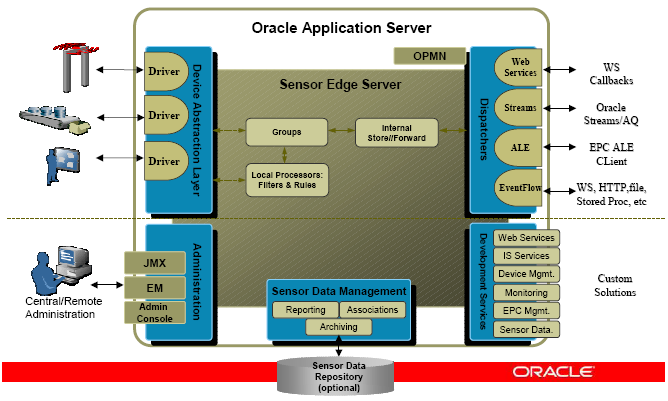 Figura 2.2 - Architettura di ORACLE Application Server L'architettura si basa su 6 componenti (Figura 2.