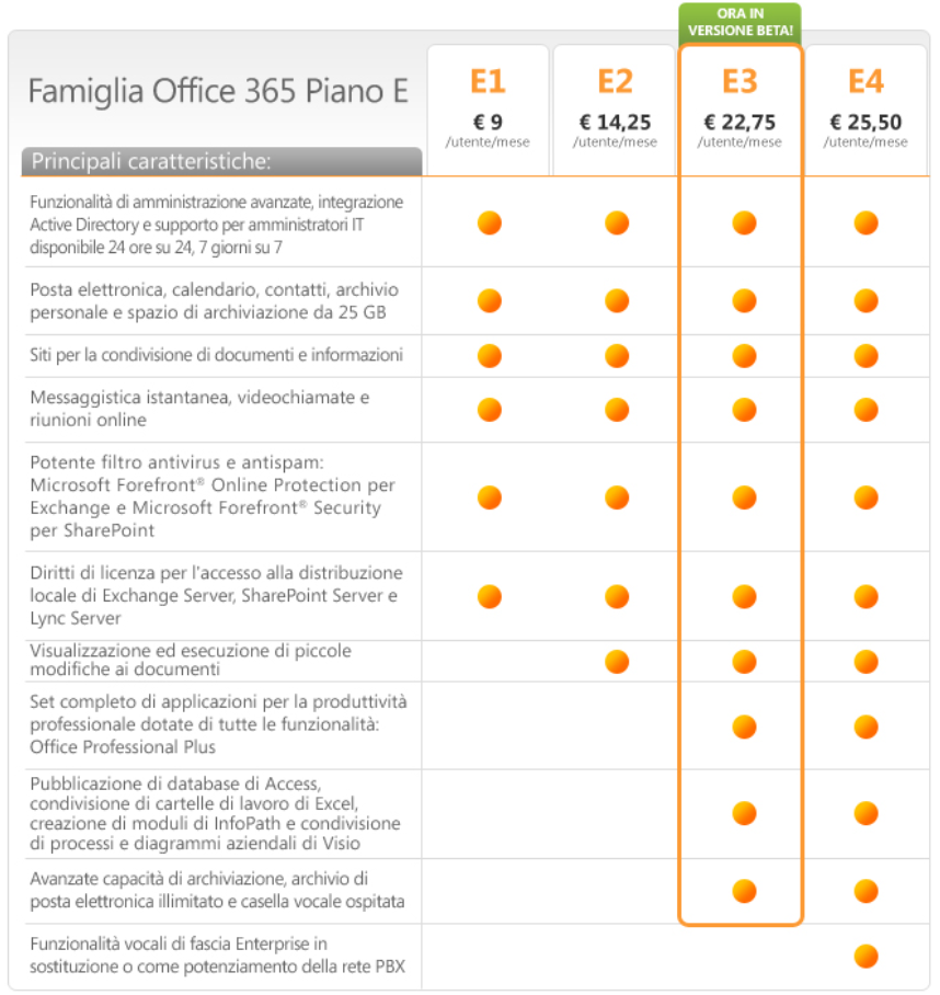 Office 365 Piani di