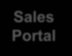 Cloud Automation Cloud4SME 2013 April 2014 Sep 2014 Oct 2014 IT IS Sales Portal Static IT catalog