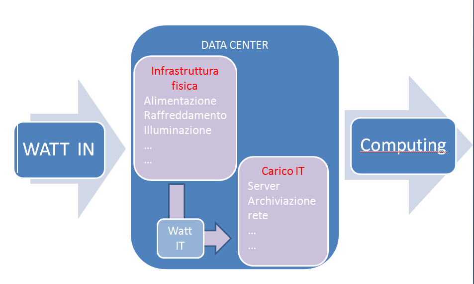 DCiE = 1/PUE = (Potenza IT/Potenza totale) x 100% (2) Dove per: 1.