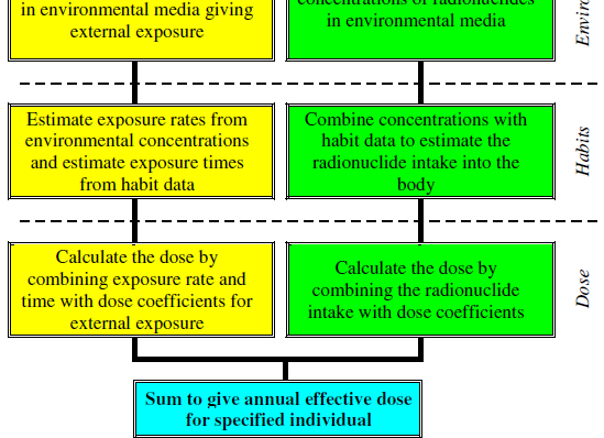 environmental monitoring Characterization of climate, hydrogeology, food chain and