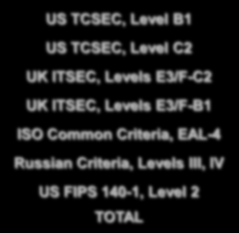 Security Evaluations Security Evaluations Oracle DB2 SQLServer US TCSEC, Level B1 1 - - US TCSEC, Level C2 1-1 UK ITSEC, Levels E3/F-C2 3 - -