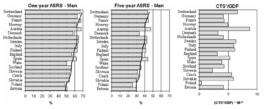 Relative survival 1 (left) and 5 (centre) years after diagnosis and CTS/GDP (right) for 19
