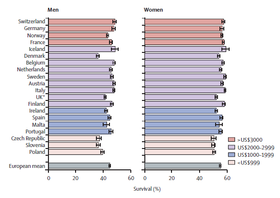 5-year relative survival adjusted for age-mix and case-mix by country for all cancers combined, with area-weighted mean