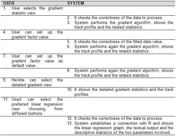 5 Implementation Use case: gradient statistics Actors: user, system Summary: to view the gradient statistics of the selected log Exceptions: Step 2: the system detects an error and shows a warning