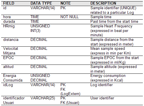 A Database specifics ASSOCIA LOG PLA This table allows to save association information about a log and a system plan.