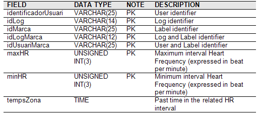 A Database specifics INTERVALHR LOG This table allows to save the log time past in every HR interval of each athlete.