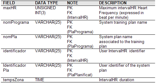 A Database specifics MESURA TEMPS PLA PLANIFICAT This table allows to save the time of a particular Heart Frequency interval, related to a particular system plan of a particular date.