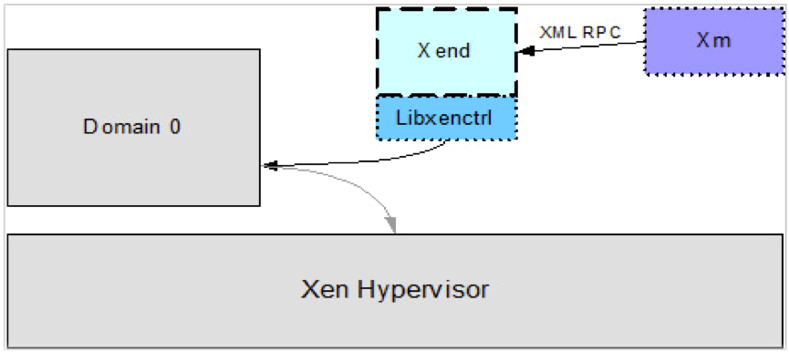 CHAPTER 4. PARA VIRTUALIZATION E XEN 37 Figure 4.