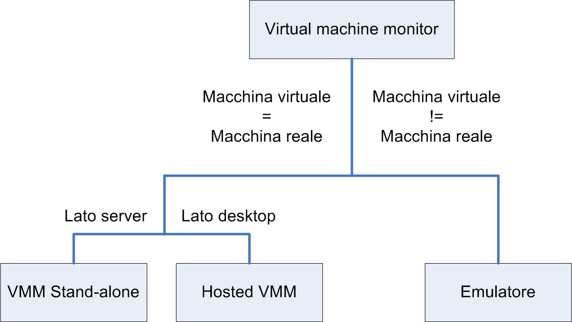 14 CAPITOLO 2. STRUTTURA DELL HYPERVISOR Figura 2.1: Tassonomia dei virtual machine monitors.