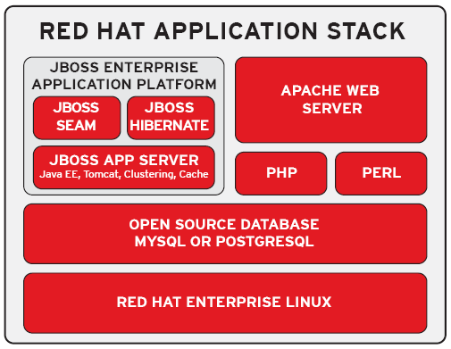 Ipotesi di Soluzioni Sistema Operativo Red Hat Enterprise Linux Advanced Platform