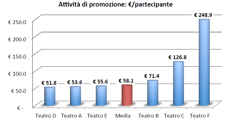 Indicatori di efficienza (3)