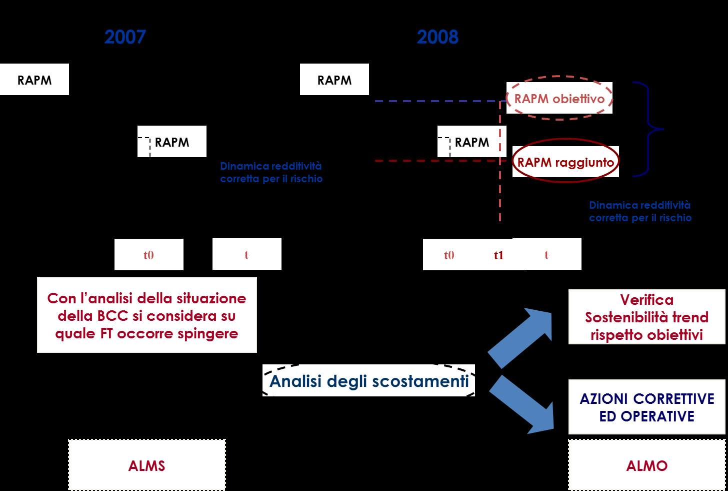 CAPITAL ACTIVE MANAGEMENT - Analisi e