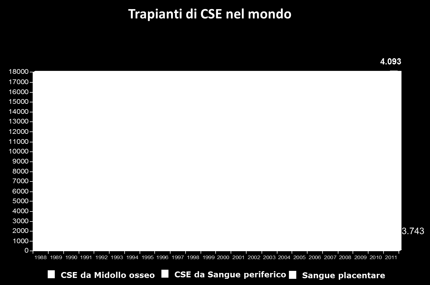 Trapianti di CSE unrelated in Italia 100% 95% 90% 85% 80% 75% 316 70% 347 414 195 210 420 459 250 225 87 92 65% 60% 55% 50% 45% 40% 35% 206