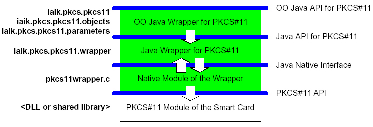 Smart Card (Java Cryptography Extention) e permette l accesso al dispositivo fisico tramite una libreria conforme al descritto standard PKCS#11.