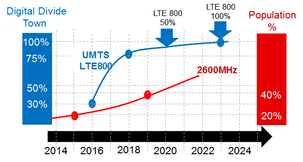 Strategia di copertura Rurali e Digital Divide LTE 800 MHz Urbane e Suburbane LTE
