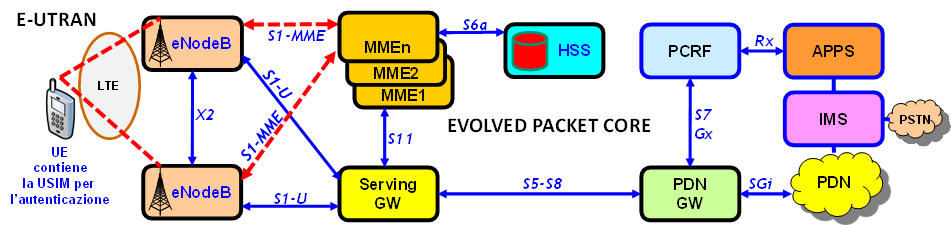 Evolved Packet Core SGW Routing e Forwarding tra enodeb e PDN GW Anchor Point UE PGW UE IP address assign Anchor Point per reti esterne Default router-gw IL