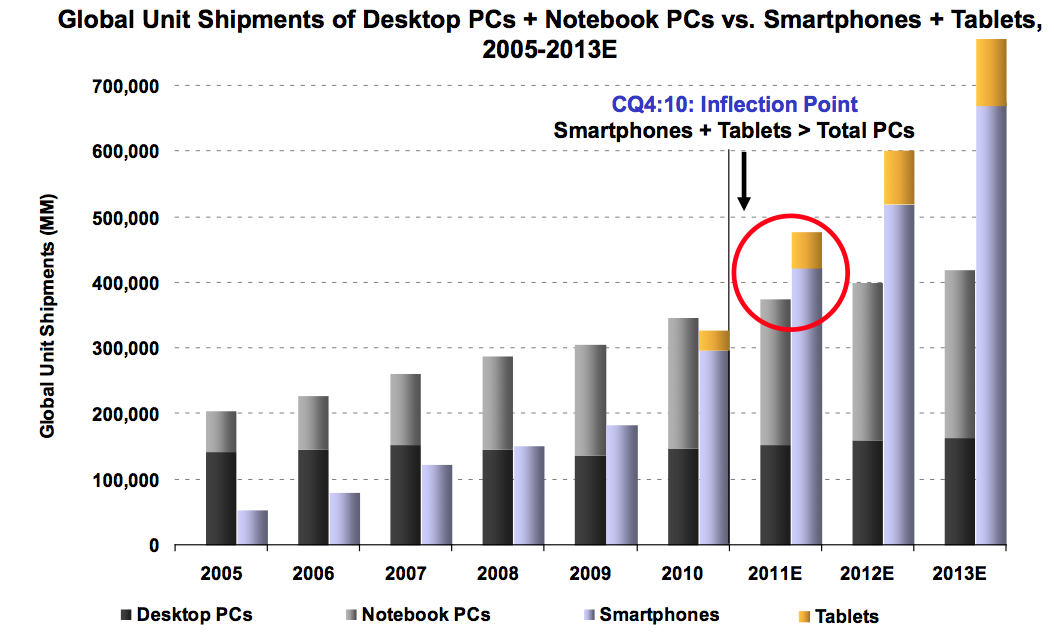 PC vs Mobile Device