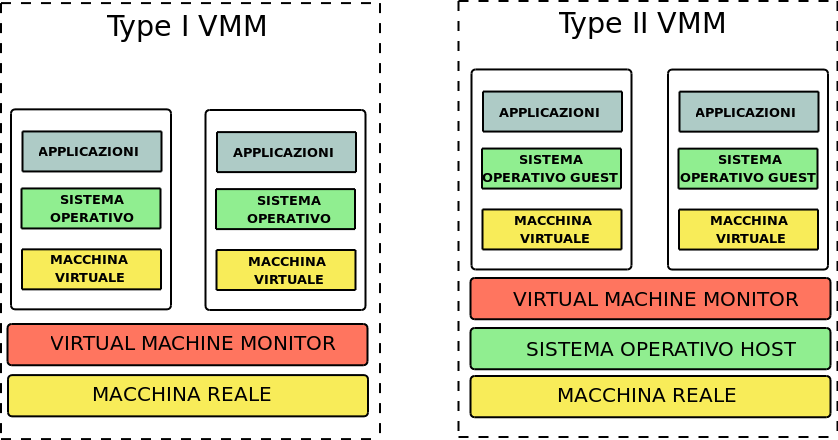 La Virtualizzazione Il Virtual Machine Monitor Tipologie di Virtual Machine